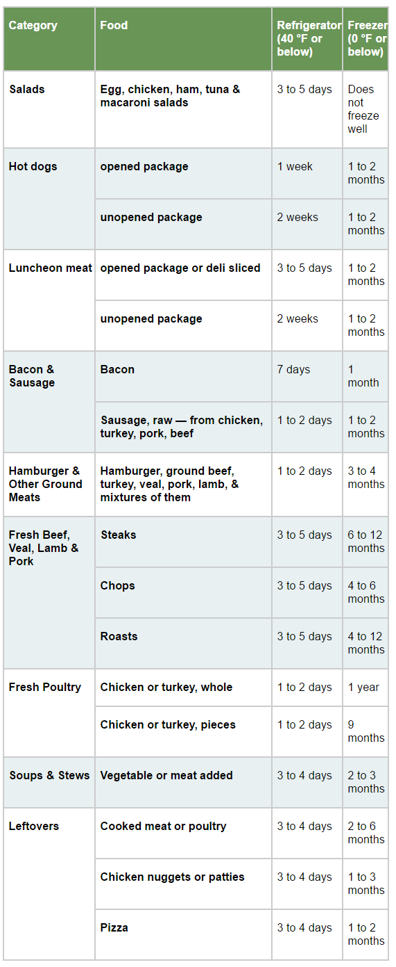 Food storage tips to make your food last longer and save How long do things last in the freezer
