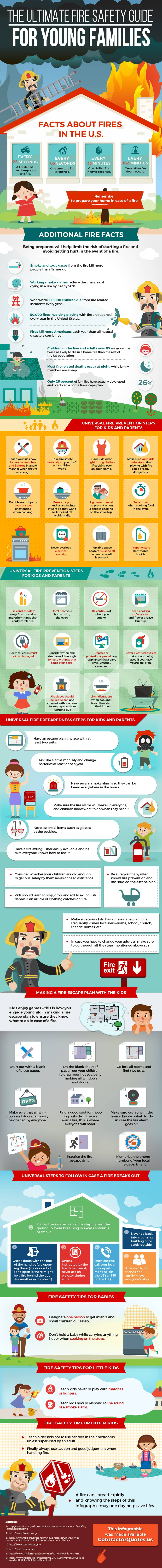 Infographic that explains the topic of fire safety for kids