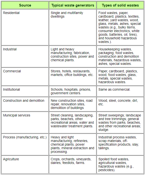 table explaining the different types of waste