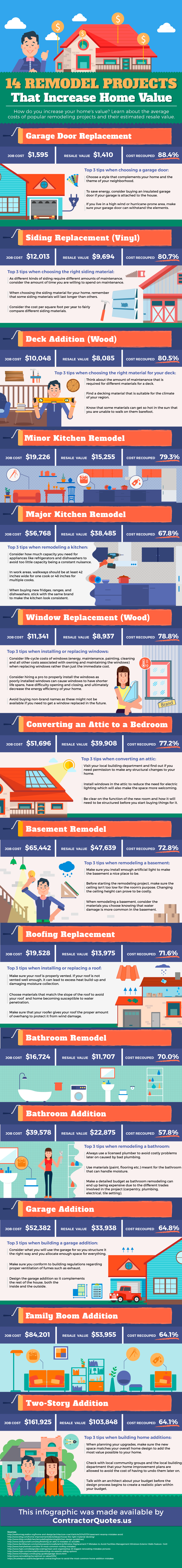 50 Best Remodeling & Home Improvement Ideas to Increase Value