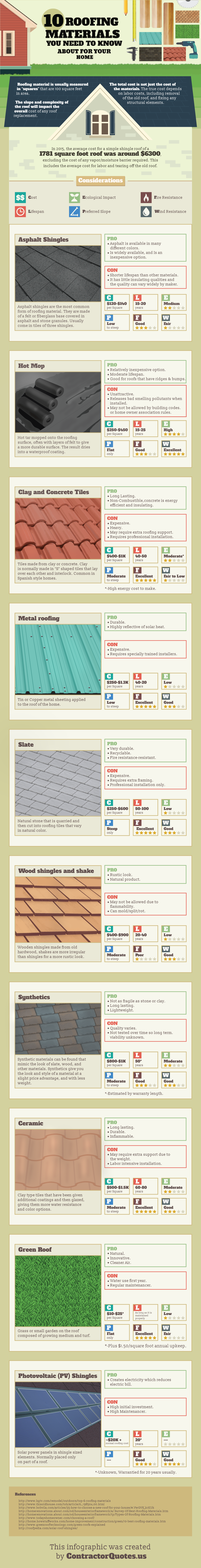 10 roofing materials for your home