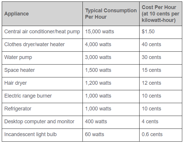 energy usage table