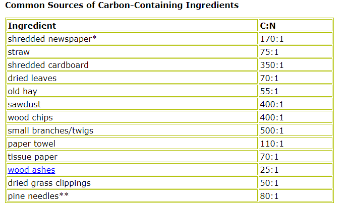 Sources of carbon for composting