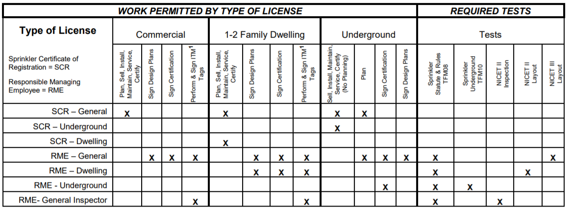 fire sprinkler license information