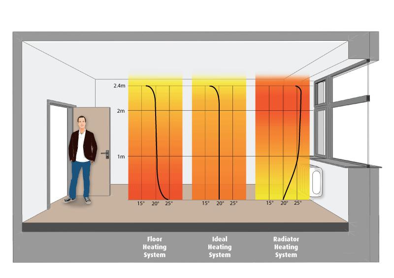 Heat distribution